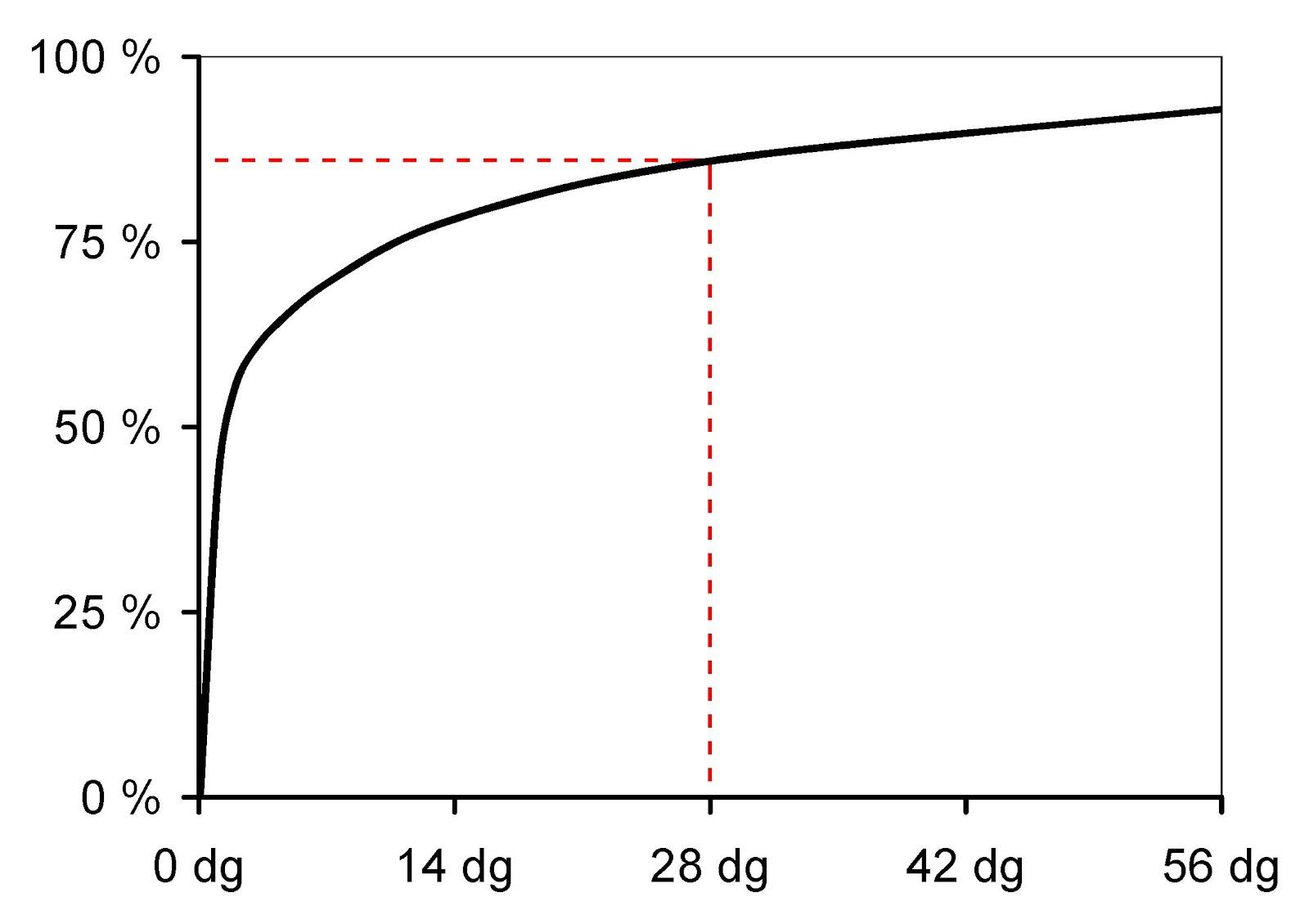 estructuras de hormigon armado cul es la etapa de en el hormign cunto dura y como se relaciona con la resistencia