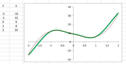 Incremento no domínio, representando curvas no Excel