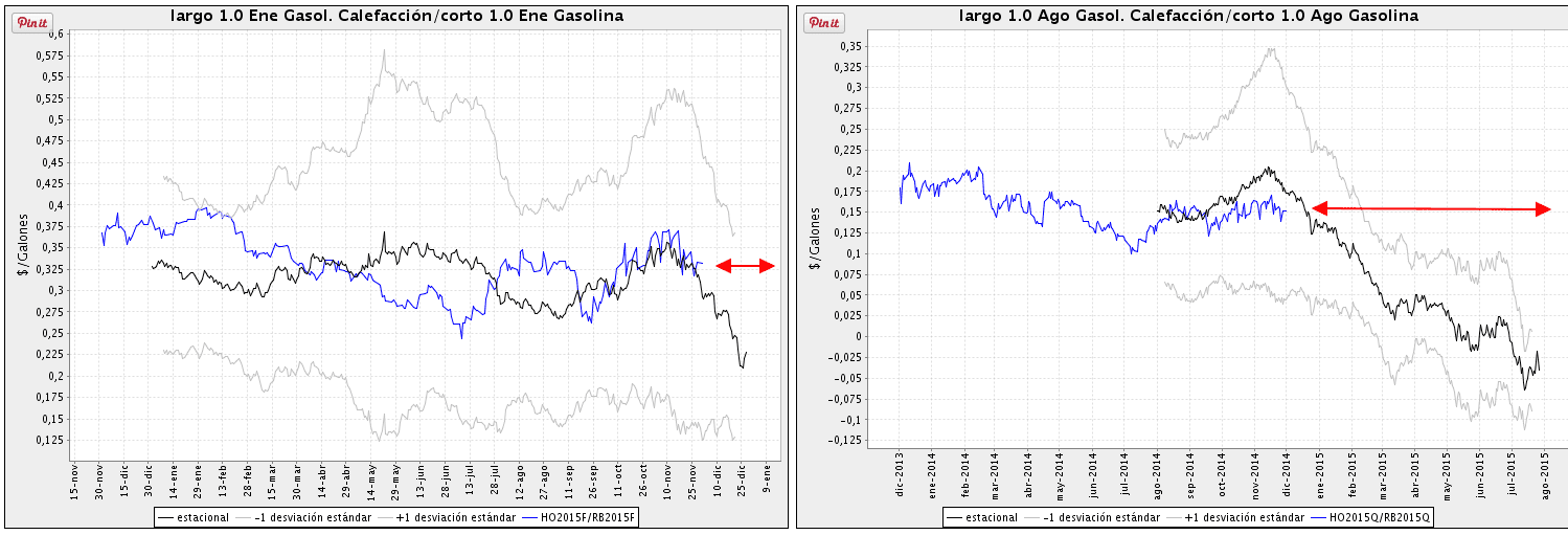 spread heating oil gasoline trading gasóleo gasolina
