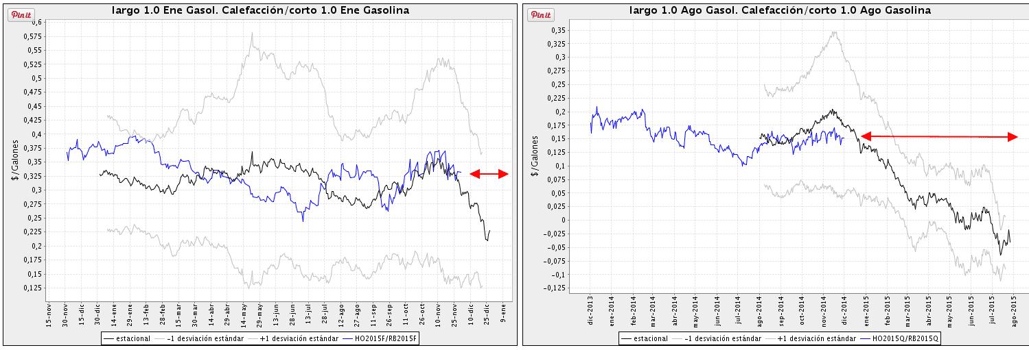 spread heating oil gasoline trading gasóleo gasolina