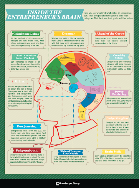Infographic | Inside the Entrepreneur's Brain