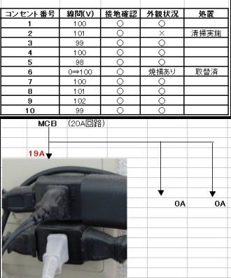 コンセント点検_(電圧測定、接地確認、清掃)