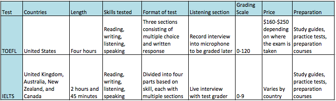 toefl essay grading system Essays related to grading systems 1 the writer argues about the grading system in his essay lean states the injustices and mistakes in the grading system.