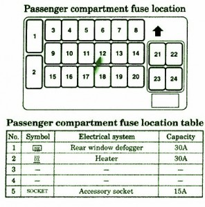 Mitsubishi       Fuse       Box       Diagram        Fuse       Box       Mitsubishi    2003    Eclipse    Instrument Panel    Diagram