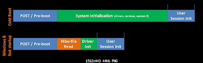 Fast Startup in Windows 8: Intelligent Computing
