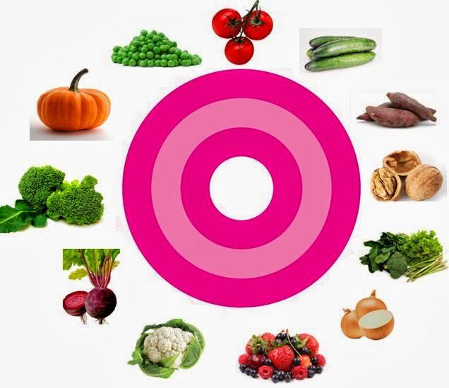Adriana lafet alimentos de preven o e combate ao c ncer de mama - Alimentos contra el cancer de mama ...