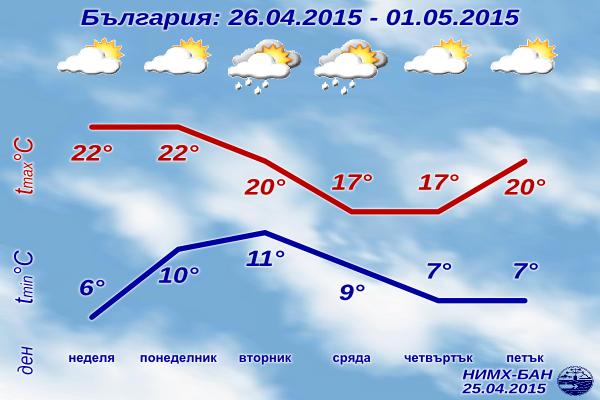 Седмична Прогноза за времето за 26 Април - 1 май 2015