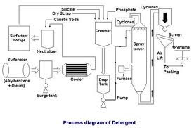 Soap And Detergenton Work Diagram Examples