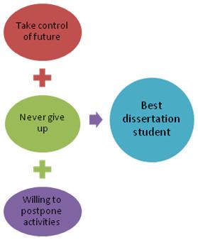 dyslexia dissertation help