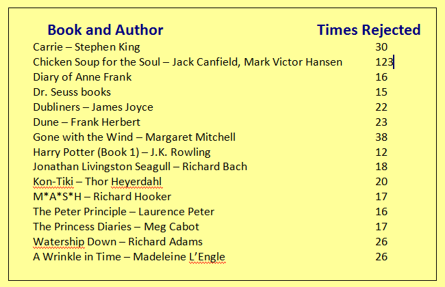 List of famous essay writers and their works