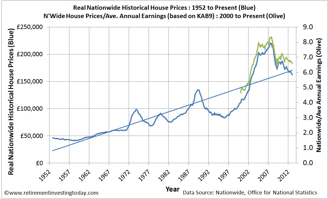 Graph of Real Nationwide Historical House Prices and the Housing PE Ratio