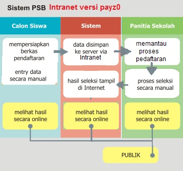 Aplikasi PSB Online