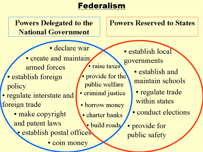 Advanced Placement United States Government & Politics: Federalism