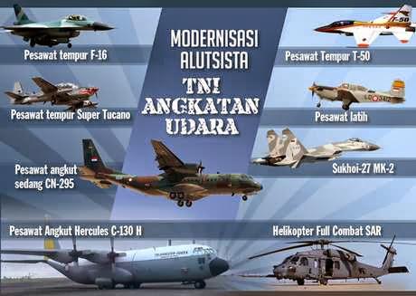 Modernisasi Alutsista TNI Menuju Macan Asia 2024