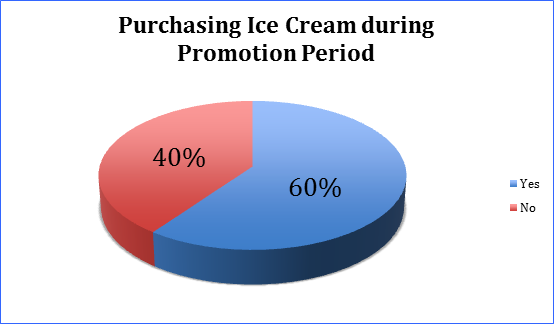 strategic analysis of ice cream Competitive analysis us ice cream business into dreyer's the strategic priorities of nestle pak ltd are focused on delivering shareholder value.