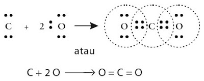 pembentukan ikatan kovalen rangkap dua dalam molekul CO2