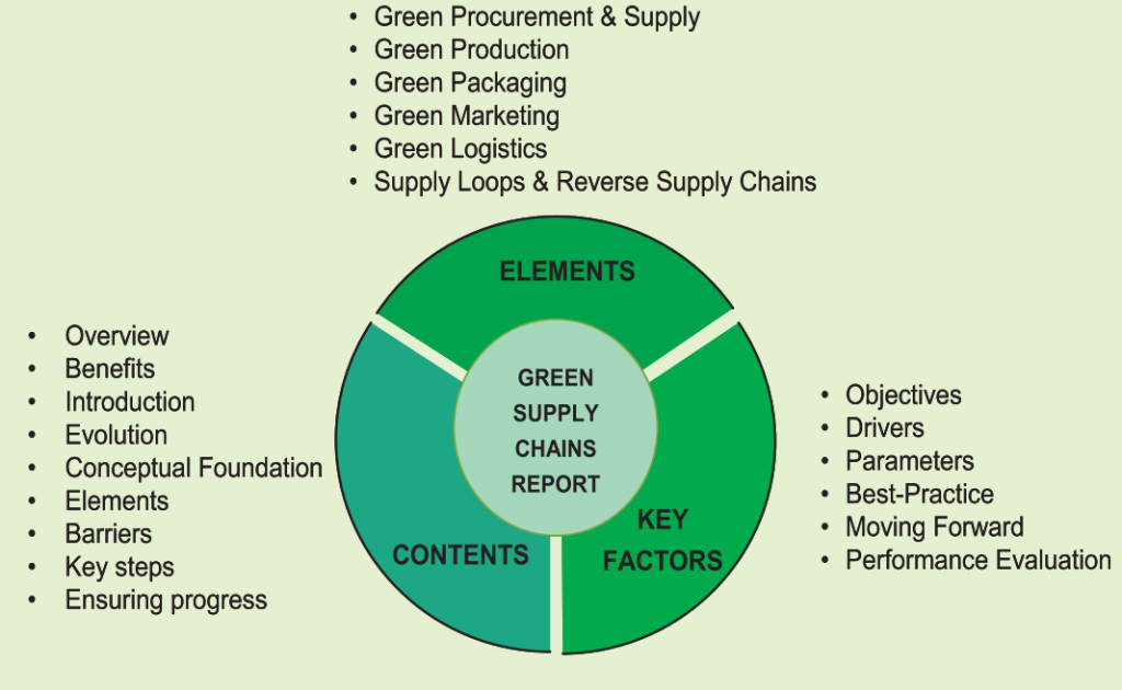 career research paper supply chain management The mission of the journal of purchasing & supply management is to internal and external green supply chain management paper early career.