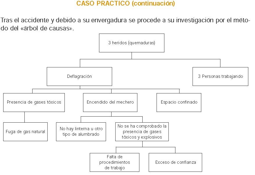 Seguridad ocupacional 325119 agosto 2012 for Investigacion de arboles