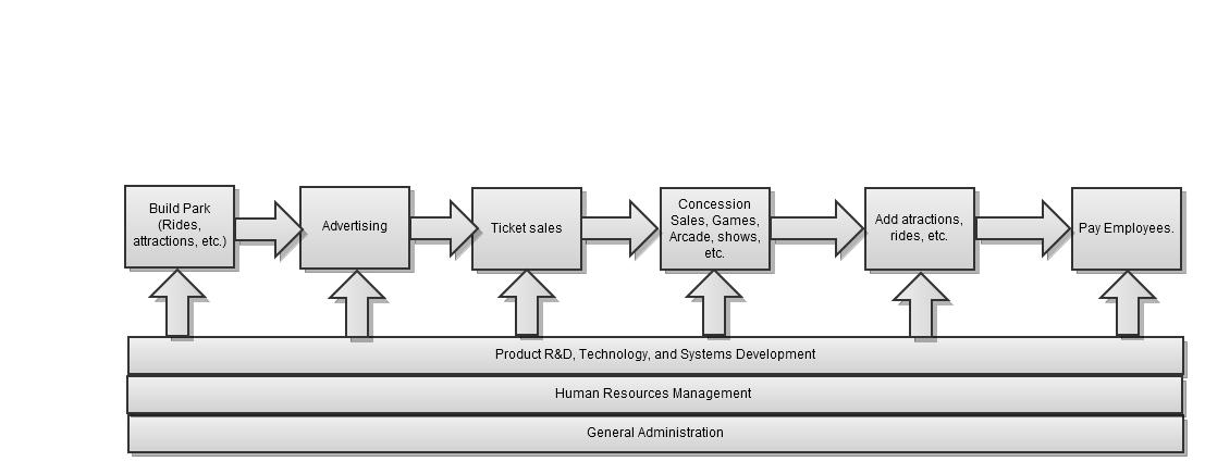 Marveland 31 value chain analysis 31 value chain analysis the purpose of the diagram is show the basic layout of how a business operateswe created the diagram from an importance ccuart Images