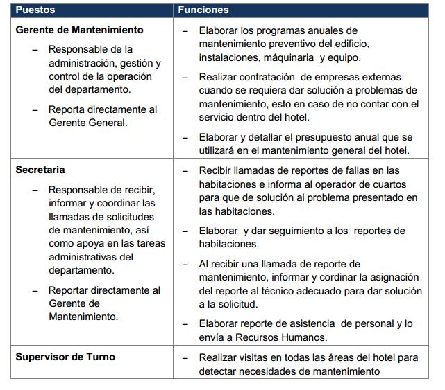 Rea de servicios t cnicos y mantenimiento rea de for Actividades que se realizan en una oficina wikipedia