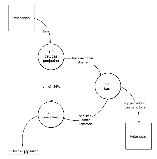 Gehenna gambar 33 physical data flow diagram ccuart Images