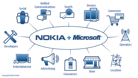 1the nervous rivalry in the cell phone trade and the present situation has pressed nokia to partner with microsoft ever since robot emerge on the