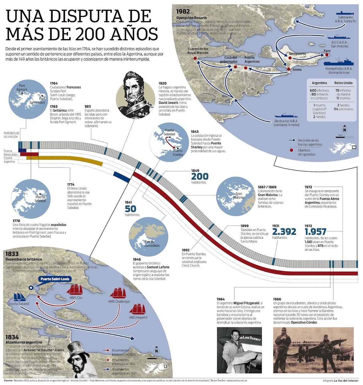 http://3.bp.blogspot.com/-J6aB7IWqcok/T3tKxBIseZI/AAAAAAAAAGg/nJNdGa6M8L8/s1250/Linea+Tiempo+Malvinas_.jpg