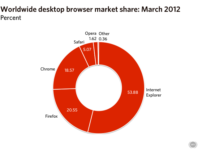 web browser used shares