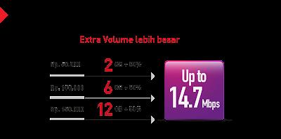 Extra Volume Smartfren