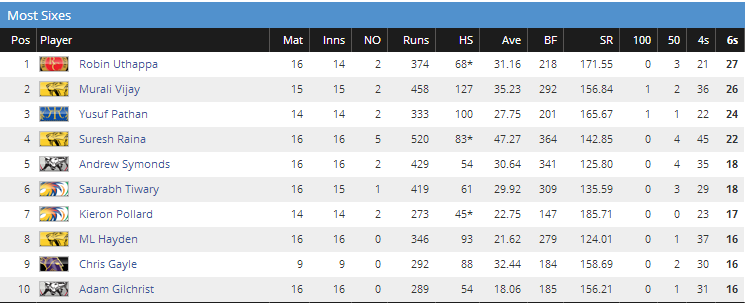 most sixes in IPL 2010