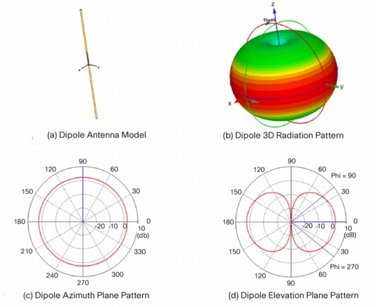 Dipole Antenna with 3D Radiation Pattern