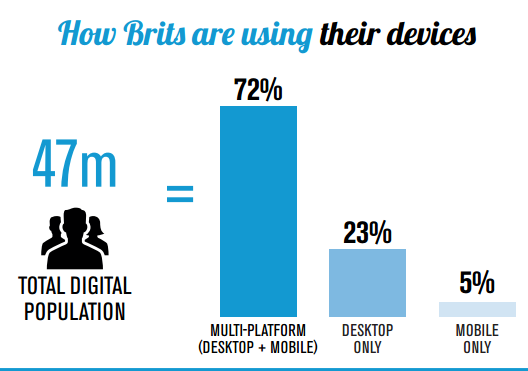 """ device usage in UK"""