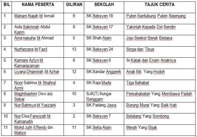 Sekolah Kebangsaan Seksyen 17 Pertandingan Bercerita Bahasa Melayu Sekolah Rendah Zon Mbsa 1 Petaling Perdana