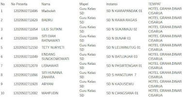 Daftar Nama Peserta PLPG Kabupaten Bogor Putaran 2 tahun 2012