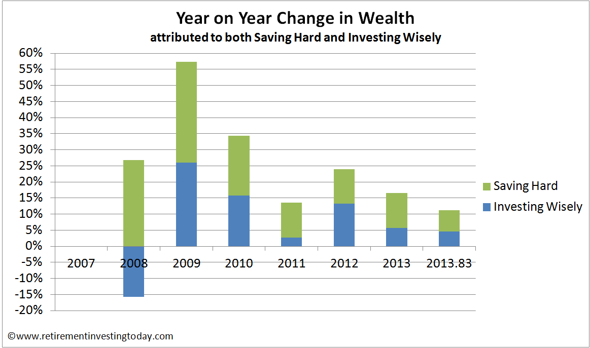 Year on year change in wealth