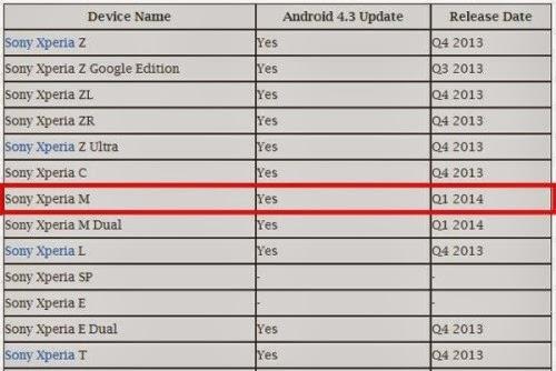 Ecco la lista ufficiosa degli smartphone della serie Xperia di Sony che avranno android 4.3