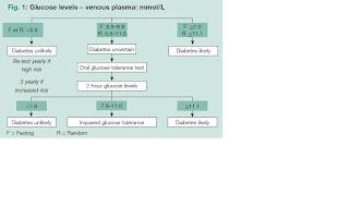 diabetes 2 diagnosis australian guidelines