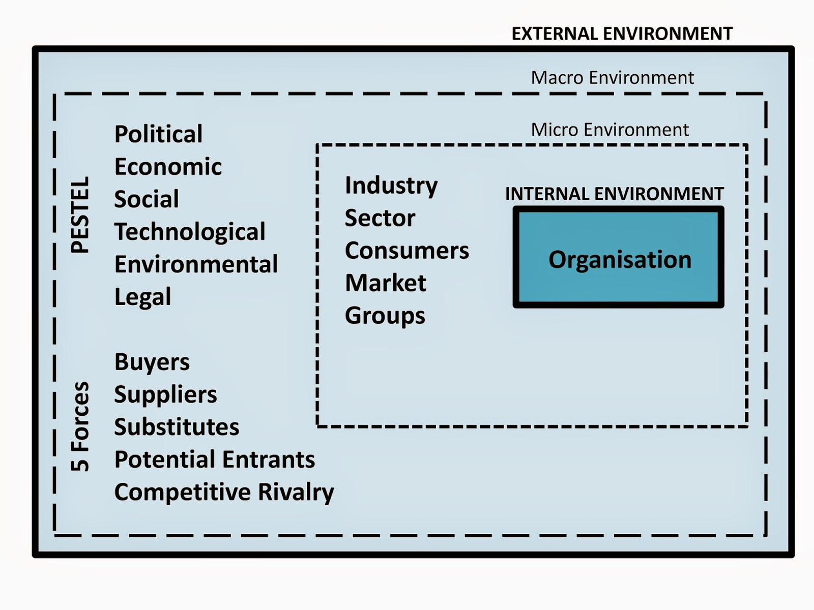 Analysis of the external environment of the organization: methods 78