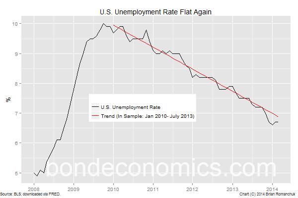 Chart: U.S. Unemployment Rate