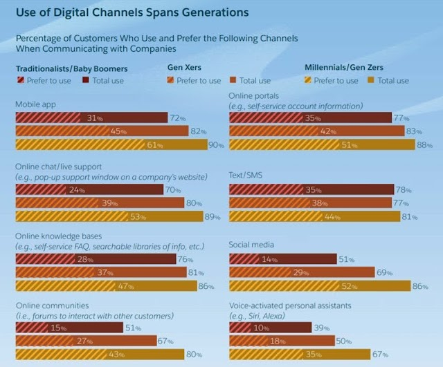 Use of Digital channels spans generations