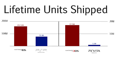 Console Sales 3DS and Vita