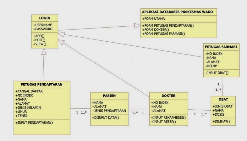 Tutorial kampus kumpulan tutorial sequence diagram ccuart