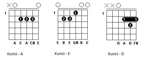Chord Gitar Lagu Mudah
