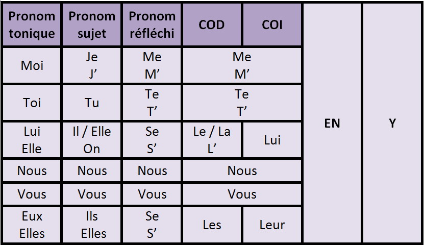 how to learn french direct pronounds