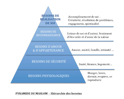 Coaching, développement personnel, besoins