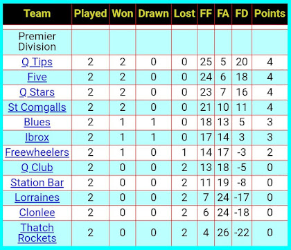 League table 21st September 2018