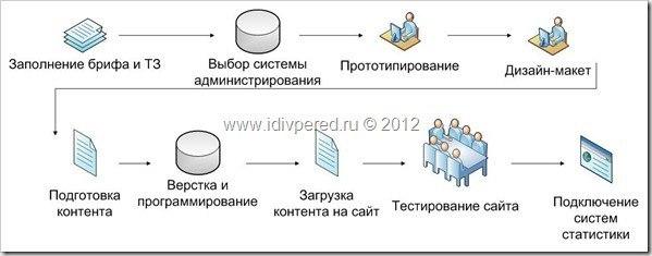 Курьерская служба пошаговая инструкция