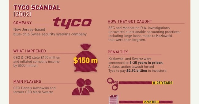 corporate accounting scandal ✦this can be considered as the smartest accounting fraud in corporate history in  december 2001, the company came crashing down and filed.