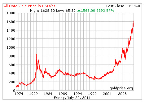 Gold Prices Chart 10 Years 10 Year Gold Chart