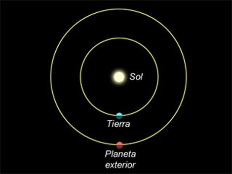 Resultado de imagen de planeta en oposicion